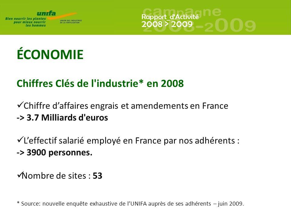 Rapport_dActivité 2008 > 2009 ÉCONOMIE Chiffres Clés de l industrie* en 2008 Chiffre daffaires engrais et amendements en France -> 3.7 Milliards d euros Leffectif salarié employé en France par nos adhérents : -> 3900 personnes.