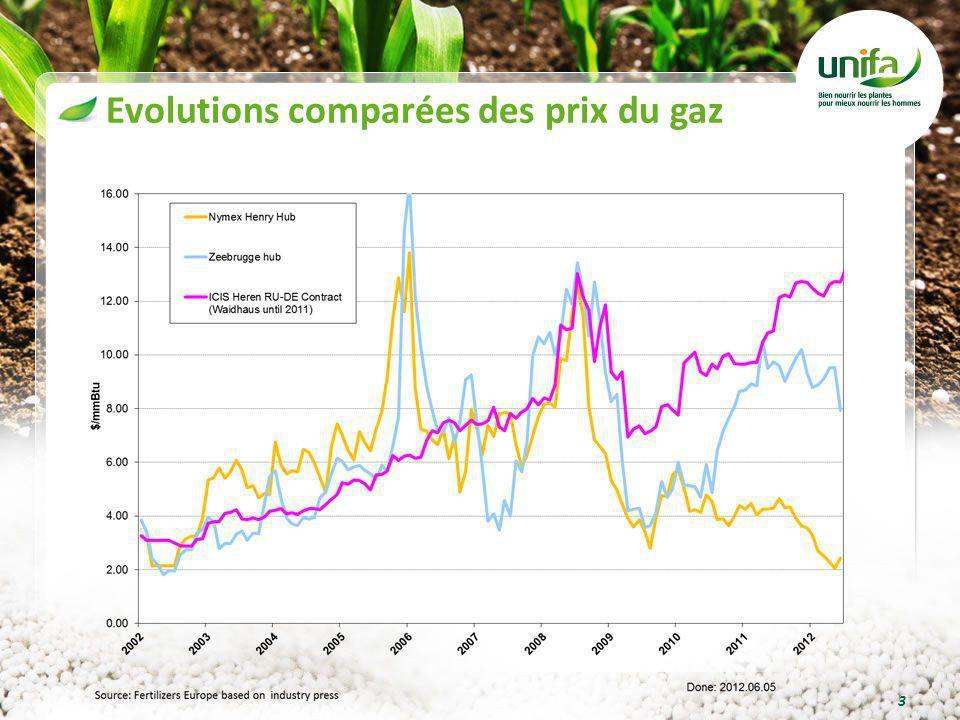 Evolutions comparées des prix du gaz 3