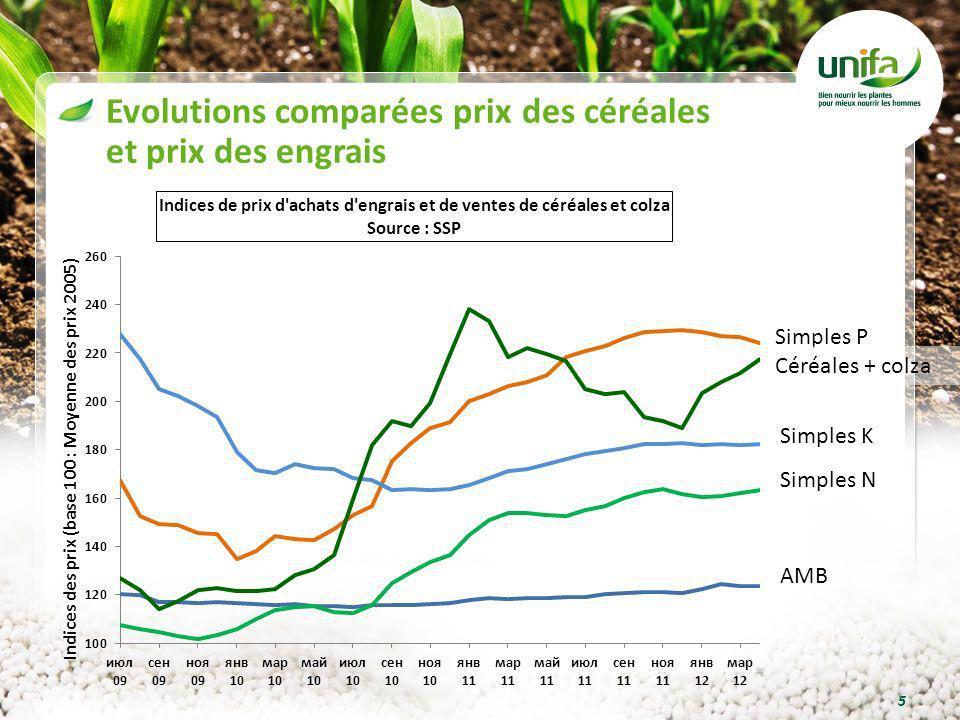Evolutions comparées prix des céréales et prix des engrais 5 Simples P Simples K Simples N Céréales + colza AMB