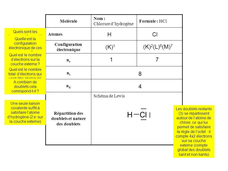 Molécule Nom : Eau Formule : H 2 O Atomes Configuration électronique nene ntnt ndnd Répartition des doublets et nature des doublets Schéma de Lewis O2 x H 2 x (K) 1 (K) 2 (L) 6 2 x 1 6 8 4 OHH