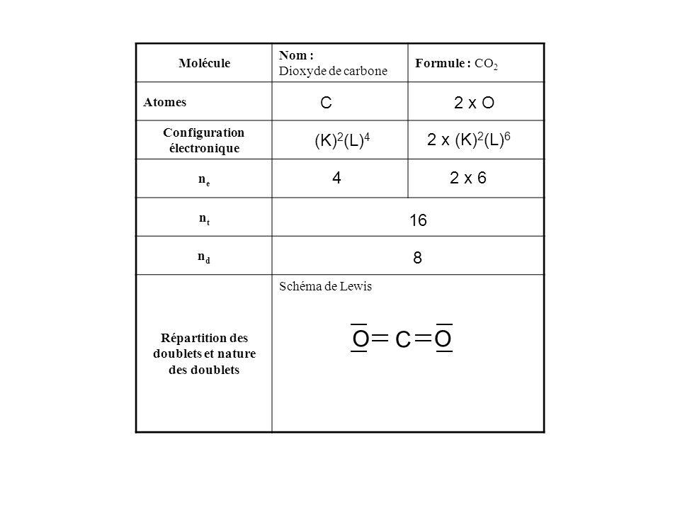 Molécule Nom : Dioxyde de carbone Formule : CO 2 Atomes Configuration électronique nene ntnt ndnd Répartition des doublets et nature des doublets Sché