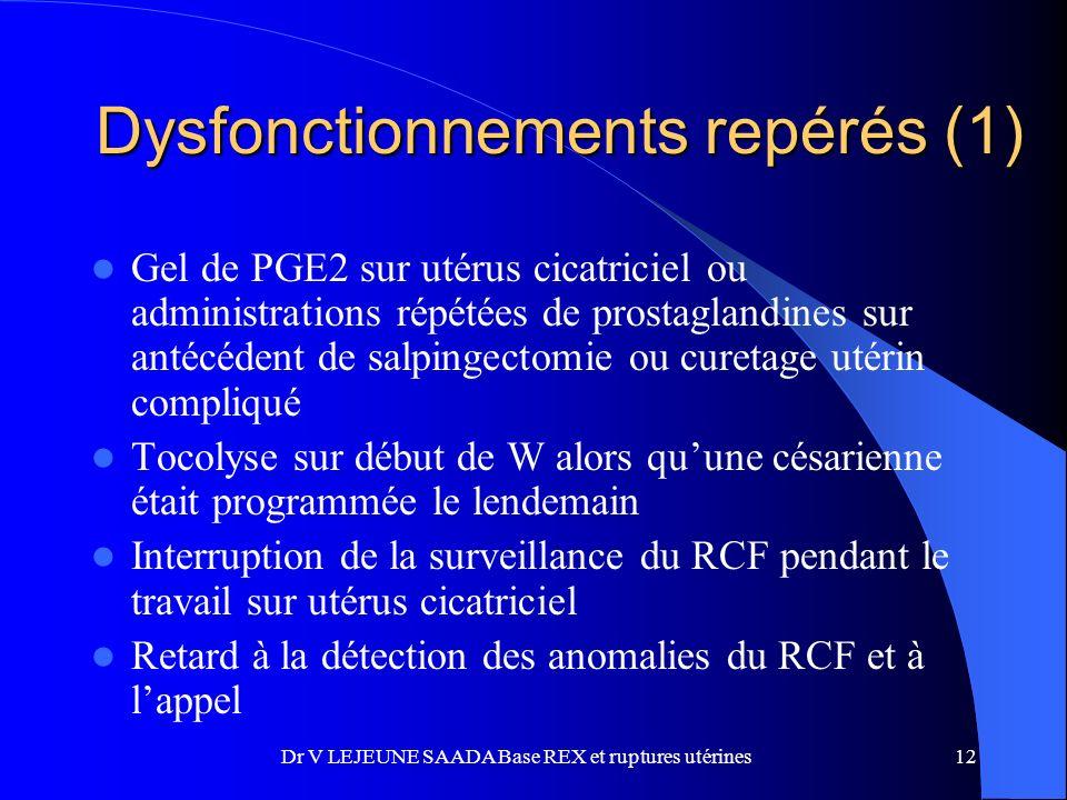 Dysfonctionnements repérés (1) Gel de PGE2 sur utérus cicatriciel ou administrations répétées de prostaglandines sur antécédent de salpingectomie ou curetage utérin compliqué Tocolyse sur début de W alors quune césarienne était programmée le lendemain Interruption de la surveillance du RCF pendant le travail sur utérus cicatriciel Retard à la détection des anomalies du RCF et à lappel 12Dr V LEJEUNE SAADA Base REX et ruptures utérines