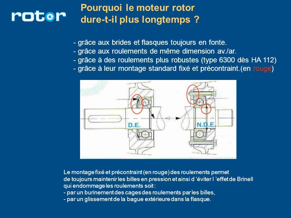 Pourquoi le moteur rotor dure-t-il plus longtemps ? - grâce aux brides et flasques toujours en fonte. - grâce aux roulements de même dimension av./ar.