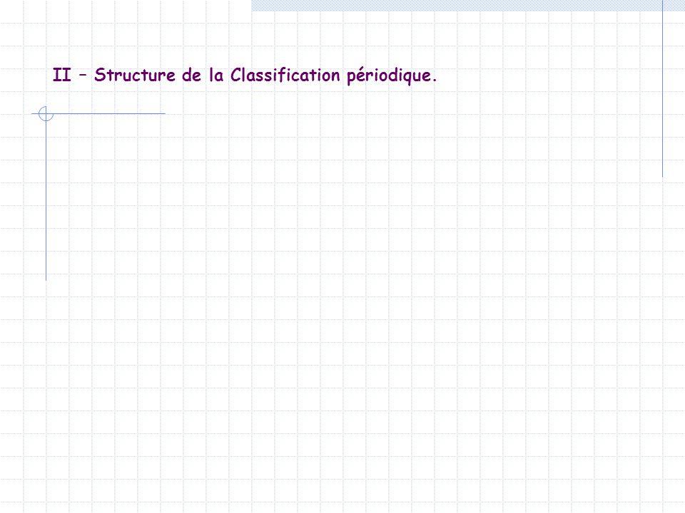 II – Structure de la Classification périodique.1) Historique.