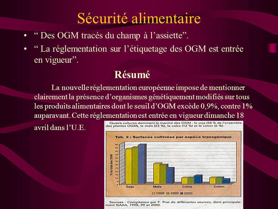 Sécurité alimentaire Des OGM tracés du champ à lassiette. La réglementation sur létiquetage des OGM est entrée en vigueur. Résumé La nouvelle réglemen