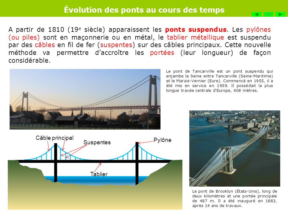 A partir de 1810 (19 e siècle) apparaissent les ponts suspendus. Les pylônes (ou piles) sont en maçonnerie ou en métal, le tablier métallique est susp