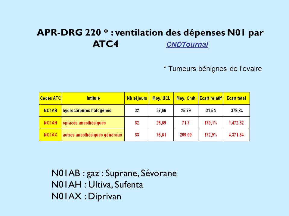 N01AB : gaz : Suprane, Sévorane N01AH : Ultiva, Sufenta N01AX : Diprivan APR-DRG 220 * : ventilation des dépenses N01 par ATC4 CNDTournai * Tumeurs bé