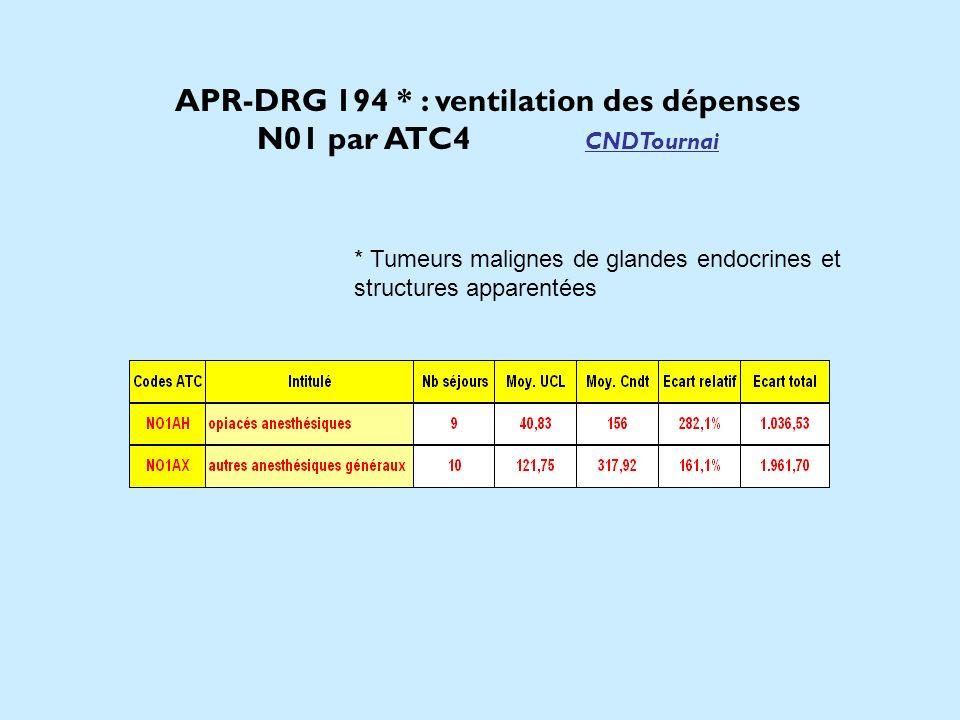 APR-DRG 194 * : ventilation des dépenses N01 par ATC4 CNDTournai * Tumeurs malignes de glandes endocrines et structures apparentées