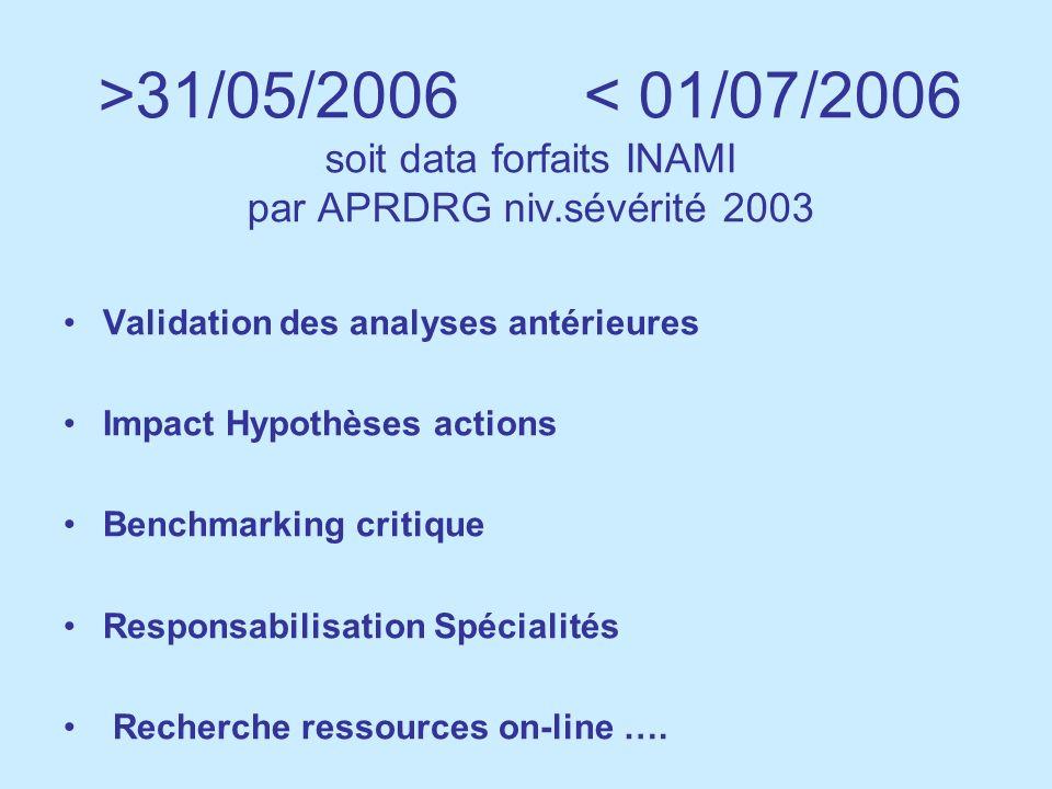 >31/05/2006 < 01/07/2006 soit data forfaits INAMI par APRDRG niv.sévérité 2003 Validation des analyses antérieures Impact Hypothèses actions Benchmark