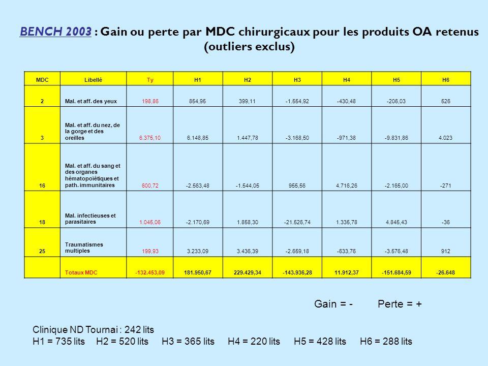 BENCH 2003 : Gain ou perte par MDC chirurgicaux pour les produits OA retenus (outliers exclus) MDCLibelléTyH1H2H3H4H5H6 2Mal. et aff. des yeux198,8685