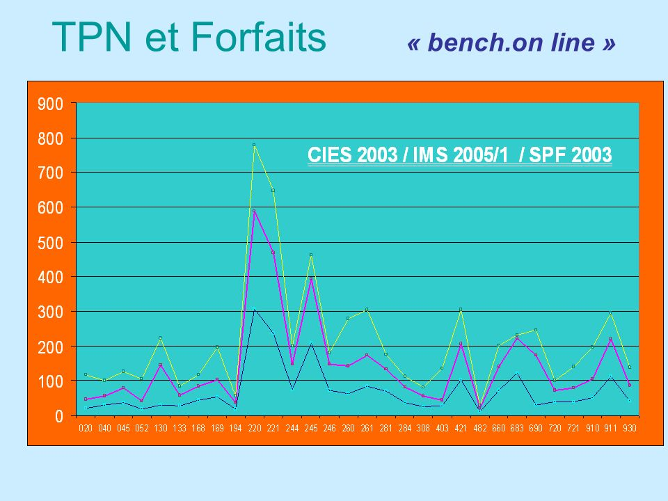 TPN et Forfaits « bench.on line »
