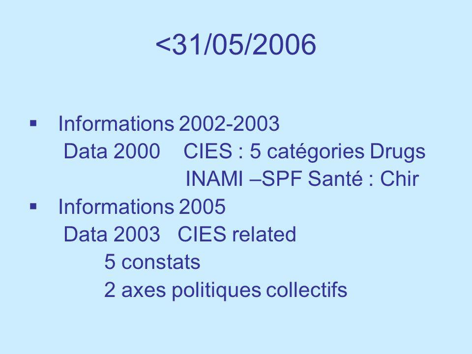 Réforme du financement des Hôpitaux Consommation des médicaments intra-muros (Frs.B.) CMSENamur