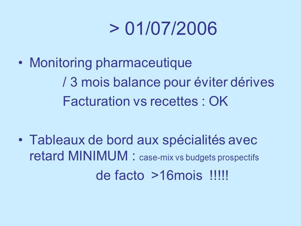 > 01/07/2006 Monitoring pharmaceutique / 3 mois balance pour éviter dérives Facturation vs recettes : OK Tableaux de bord aux spécialités avec retard