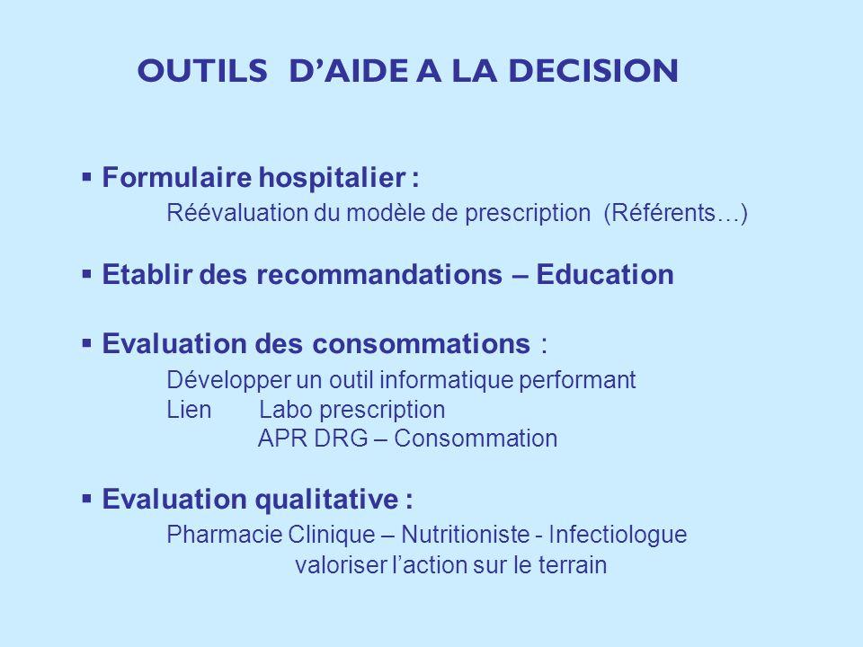 Formulaire hospitalier : Réévaluation du modèle de prescription (Référents…) Etablir des recommandations – Education Evaluation des consommations : Dé