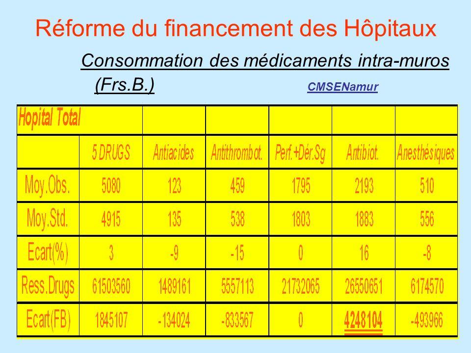 Forfaits Médicaments Dépenses Médicaments Std. 2000 CMSENamur