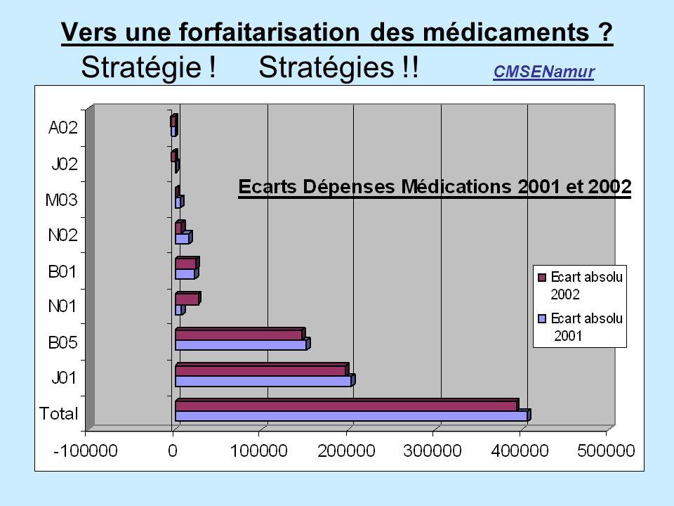 Vers une forfaitarisation des médicaments Stratégie ! Stratégies !! CMSENamur