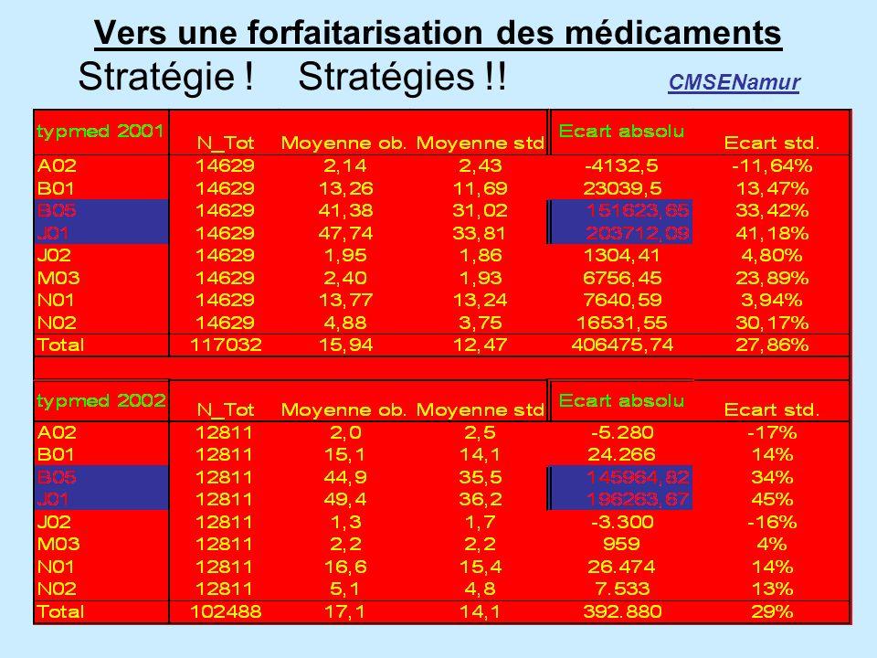 VENTILATION DES DEPENSES 2003 Ventilation des dépenses moyennes par catégorie ATC2 CNDTournai