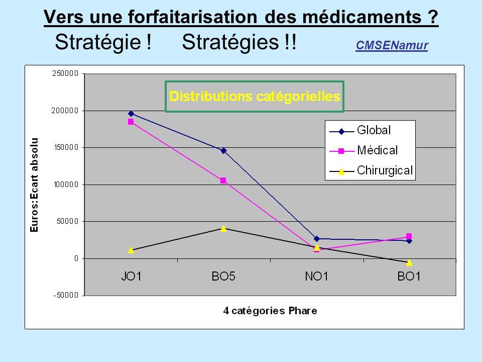 > 01/07/2006 Monitoring pharmaceutique / 3 mois balance pour éviter dérives Facturation vs recettes : OK Tableaux de bord aux spécialités avec retard MINIMUM : case-mix vs budgets prospectifs de facto >16mois !!!!!