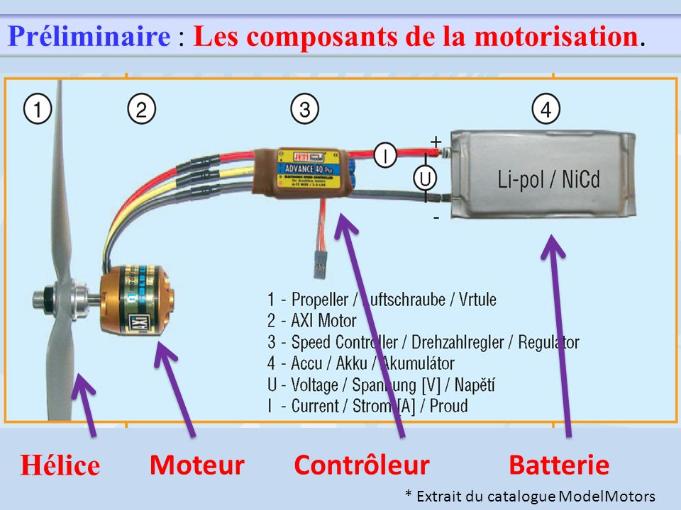 Préliminaire : Les composants de la motorisation. Hélice MoteurContrôleurBatterie * Extrait du catalogue ModelMotors