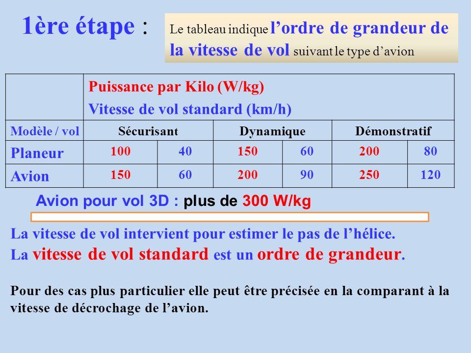 Puissance par Kilo (W/kg) Vitesse de vol standard (km/h) Modèle / volSécurisan t DynamiqueDémonstratif Planeur 100401506020080 Avion 1506020090250120