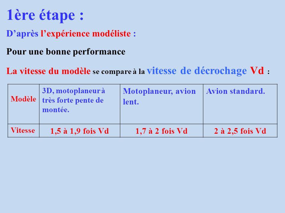 1ère étape : Daprès lexpérience modéliste : Pour une bonne performance La vitesse du modèle se compare à la vitesse de décrochage Vd : Modèle 3D, moto