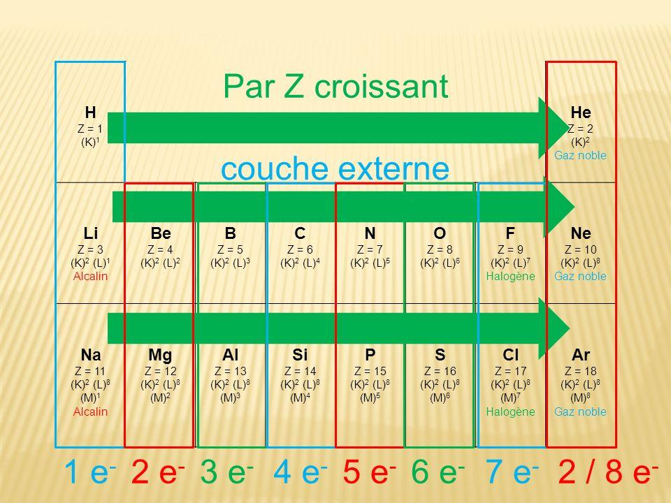 H Z = 1 (K) 1 He Z = 2 (K) 2 Gaz noble Li Z = 3 (K) 2 (L) 1 Alcalin Be Z = 4 (K) 2 (L) 2 B Z = 5 (K) 2 (L) 3 C Z = 6 (K) 2 (L) 4 N Z = 7 (K) 2 (L) 5 O