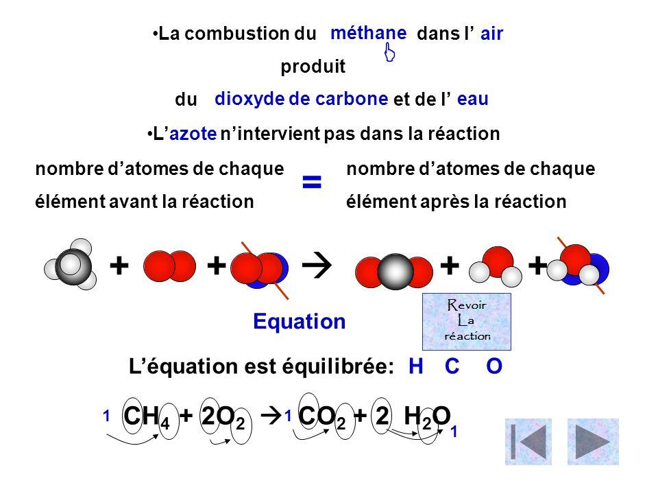 La combustion du dans l produit du et de l ++++ Lazote nintervient pas dans la réaction nombre datomes de chaque élément avant la réaction nombre datomes de chaque élément après la réaction = CH 4 + 2O 2 CO 2 + 2 H 2 O Equation Léquation est équilibrée: 11 1 méthane air dioxyde de carboneeau HCO Revoir La réaction