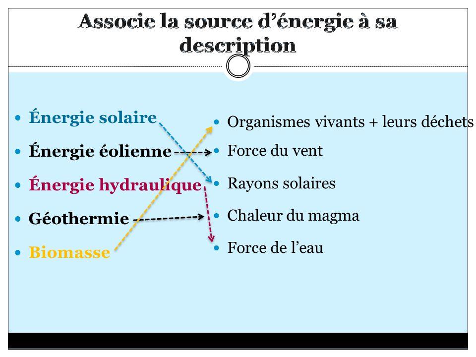 Énergie solaire Énergie éolienne Énergie hydraulique Géothermie Biomasse Organismes vivants + leurs déchets Force du vent Rayons solaires Chaleur du m