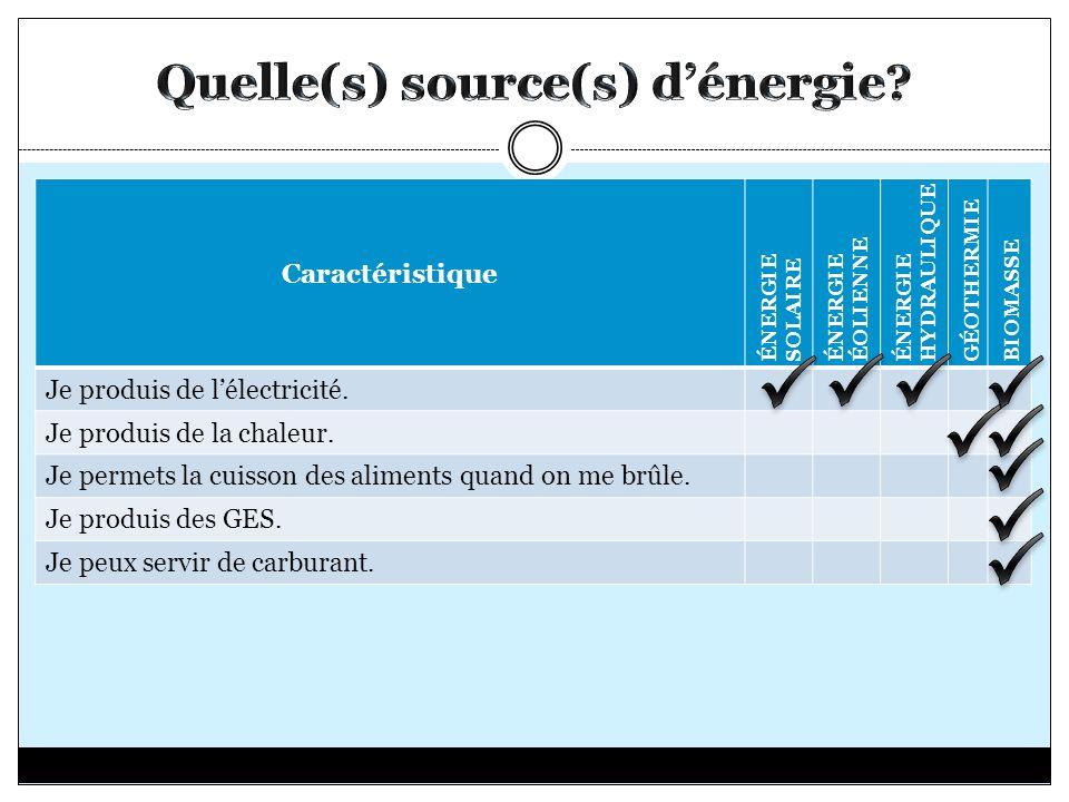 Caractéristique ÉNERGIE SOLAIRE ÉNERGIE ÉOLIENNE ÉNERGIE HYDRAULIQUE GÉOTHERMIE BIOMASSE Je produis de lélectricité. Je produis de la chaleur. Je perm