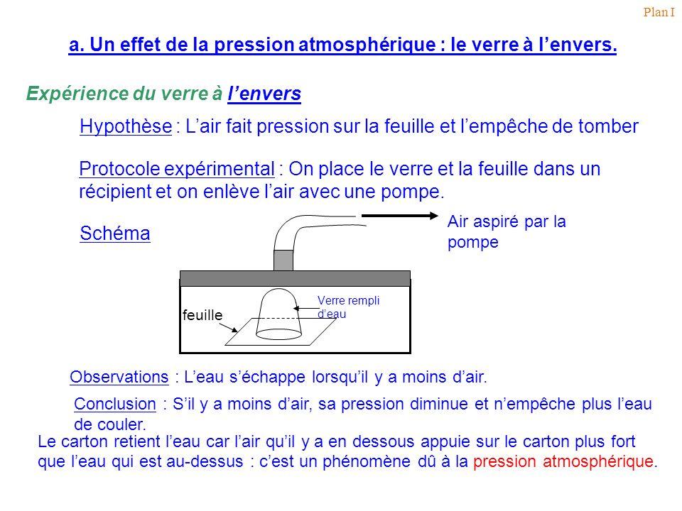 a. Un effet de la pression atmosphérique : le verre à lenvers. Expérience du verre à lenverslenvers Hypothèse : Lair fait pression sur la feuille et l