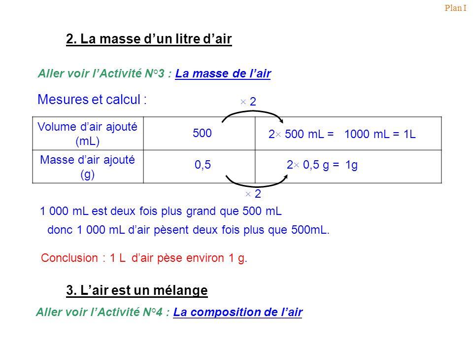2. La masse dun litre dair × 2 Aller voir lActivité N°3 : La masse de lair La masse de lair Volume dair ajouté (mL) Masse dair ajouté (g) Mesures et c