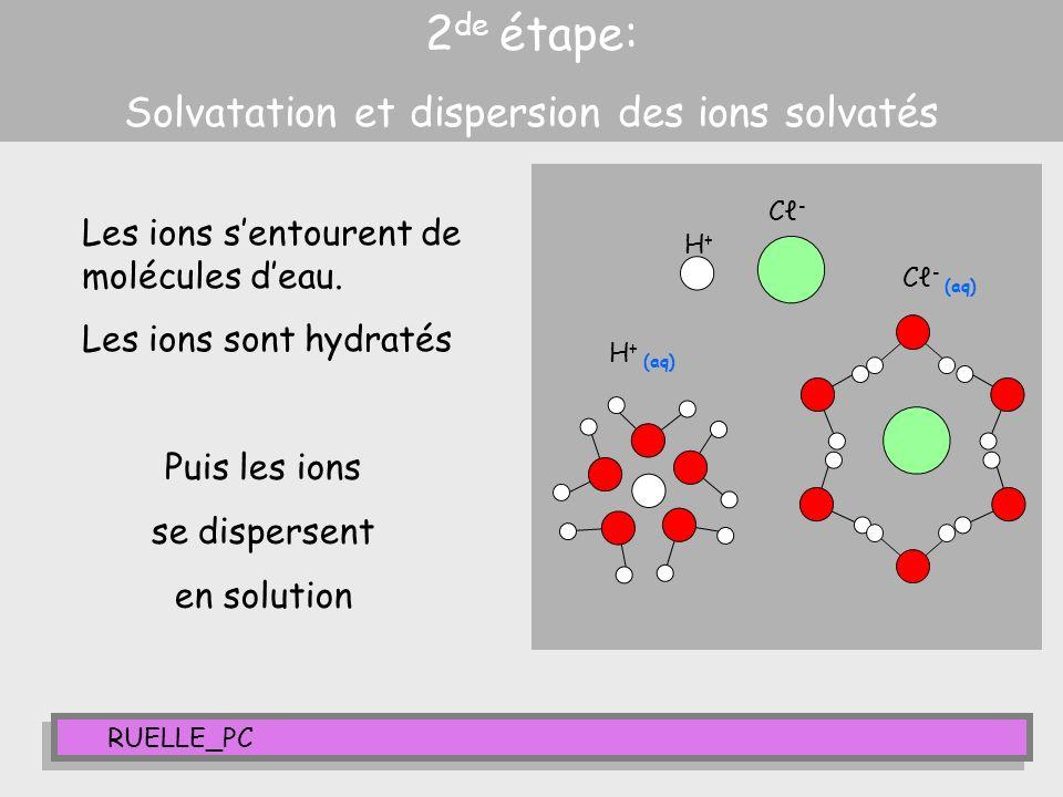 RUELLE_PC 2 de étape: Solvatation et dispersion des ions solvatés Les ions sentourent de molécules deau. Les ions sont hydratés H+H+ C-C- H + (aq) C -