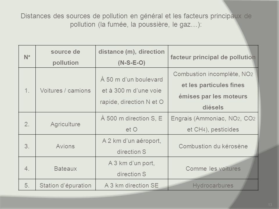 13 Distances des sources de pollution en général et les facteurs principaux de pollution (la fumée, la poussière, le gaz…): N° source de pollution dis
