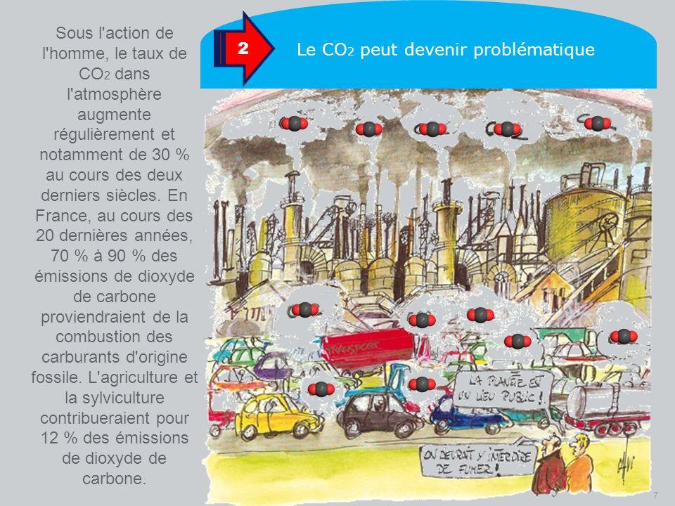 7 Sous l'action de l'homme, le taux de CO 2 dans l'atmosphère augmente régulièrement et notamment de 30 % au cours des deux derniers siècles. En Franc