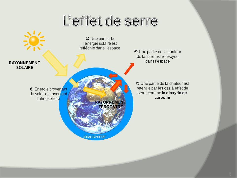8 ATMOSPHERE RAYONNEMENT SOLAIRE Energie provenant du soleil et traversant latmosphère RAYONNEMENT TERRESTRE Une partie de lénergie solaire est réfléc