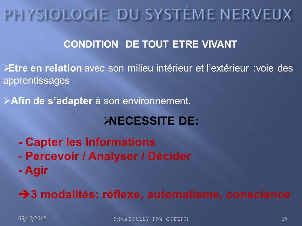 Sylvie BOULLY PN4 CODEP0119 CONDITION DE TOUT ETRE VIVANT Etre en relation avec son milieu intérieur et lextérieur :voie des apprentissages Afin de sa