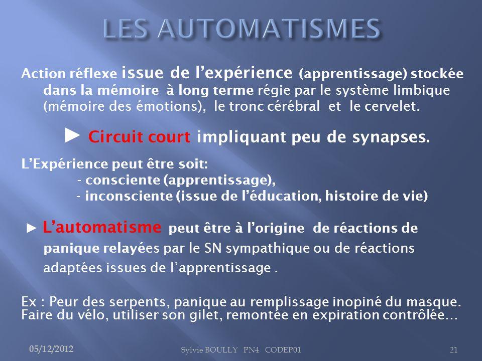 Action réflexe issue de lexpérience (apprentissage) stockée dans la mémoire à long terme régie par le système limbique (mémoire des émotions), le tron