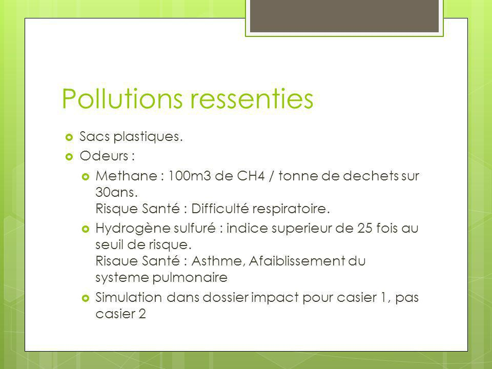 Pollutions ressenties Sacs plastiques. Odeurs : Methane : 100m3 de CH4 / tonne de dechets sur 30ans. Risque Santé : Difficulté respiratoire. Hydrogène