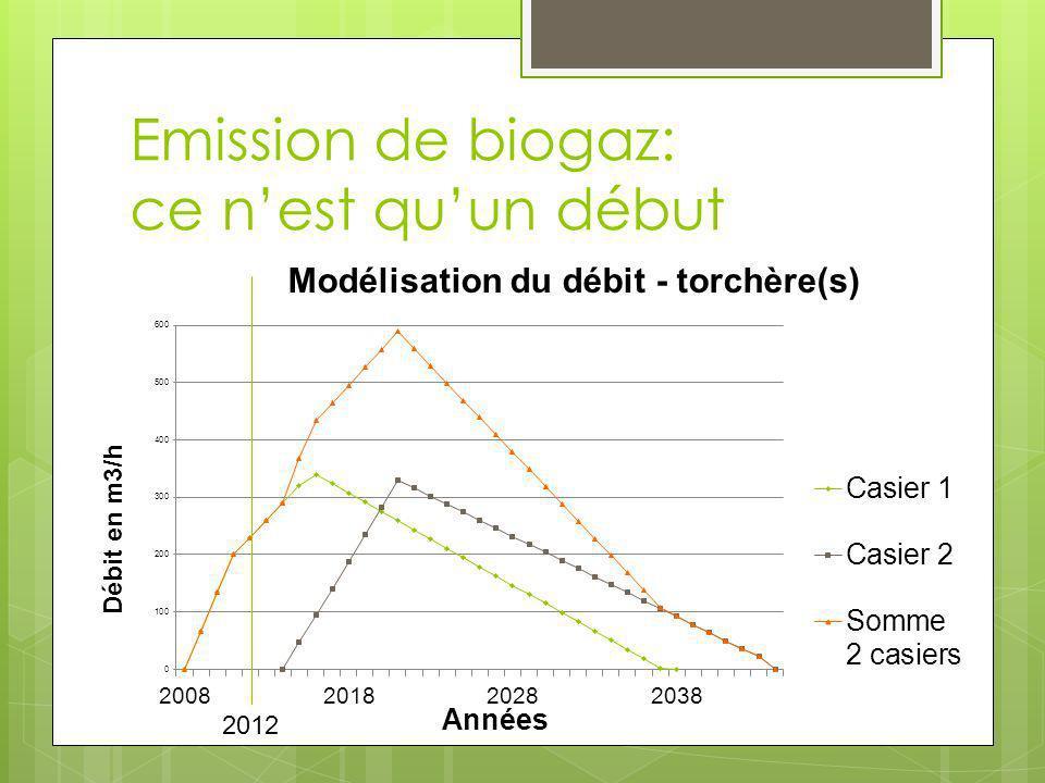 Emission de biogaz: ce nest quun début 2012