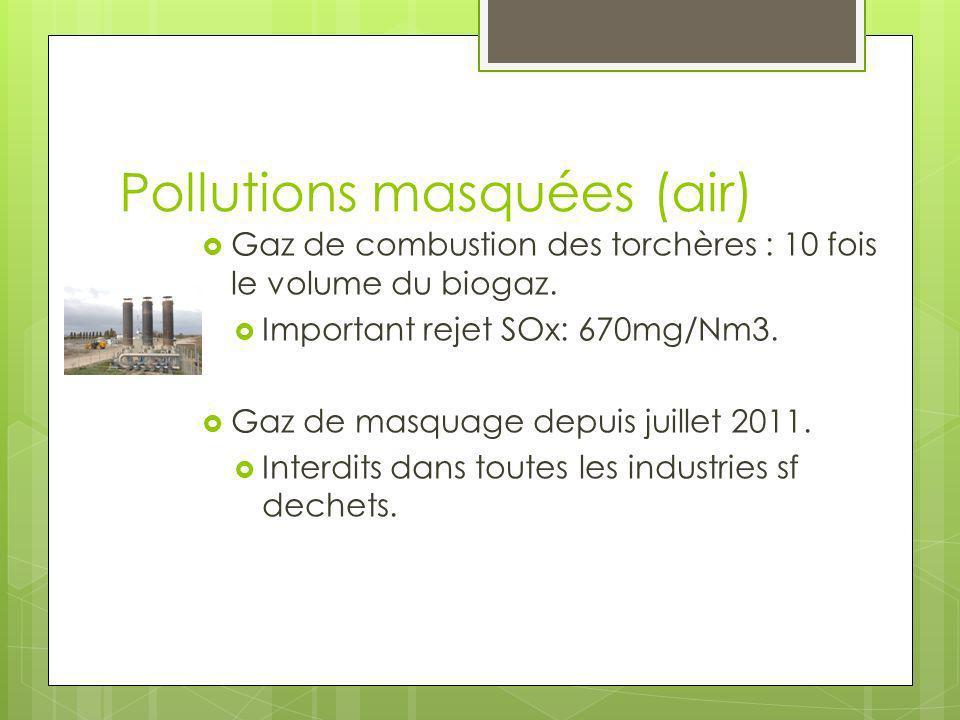 Pollutions masquées (air) Gaz de combustion des torchères : 10 fois le volume du biogaz. Important rejet SOx: 670mg/Nm3. Gaz de masquage depuis juille