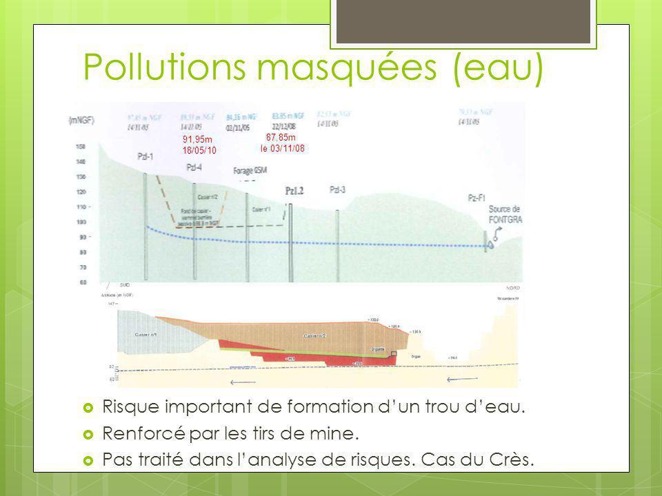 Pollutions masquées (eau) Risque important de formation dun trou deau. Renforcé par les tirs de mine. Pas traité dans lanalyse de risques. Cas du Crès