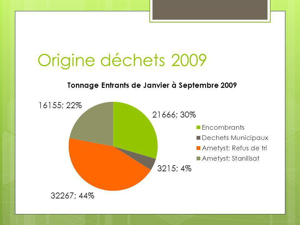 Origine déchets 2011