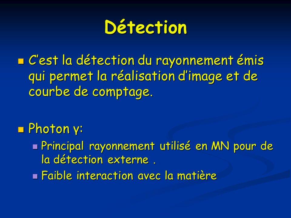 Détection Cest la détection du rayonnement émis qui permet la réalisation dimage et de courbe de comptage. Cest la détection du rayonnement émis qui p
