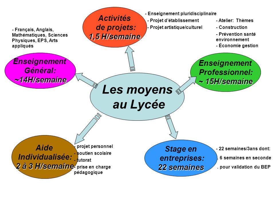 Les moyens au Lycée Stage en entreprises: 22 semaines - 22 semaines/3ans dont:. 6 semaines en seconde. pour validation du BEP - Atelier: Thèmes Enseig