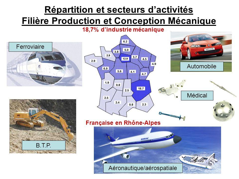 Répartition et secteurs dactivités Filière Production et Conception Mécanique Automobile Ferroviaire Médical Aéronautique/aérospatiale 18,7% dindustri