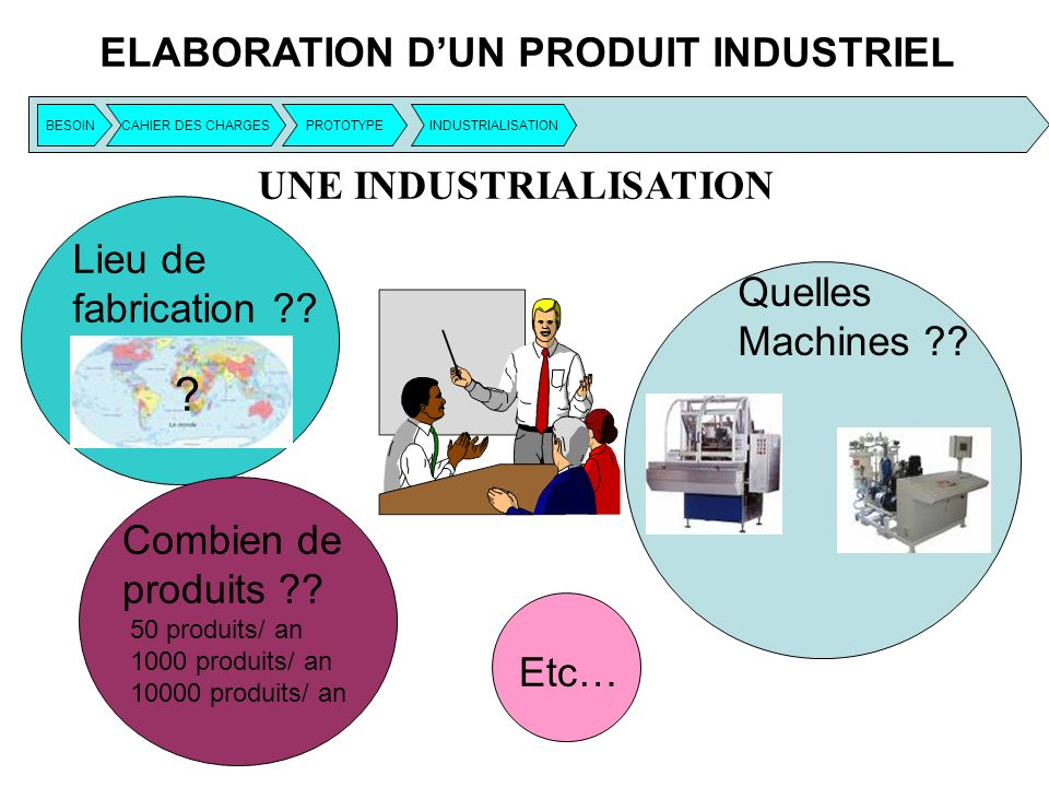 ELABORATION DUN PRODUIT INDUSTRIEL Lieu de fabrication ?? ? Combien de produits ?? 50 produits/ an 1000 produits/ an 10000 produits/ an Quelles Machin