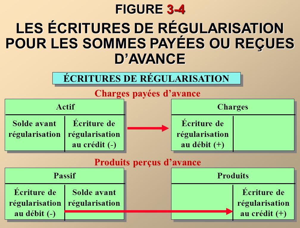 Avant la régularisation, les éléments de passif sont surévalués et les produits sont sous-évalués.