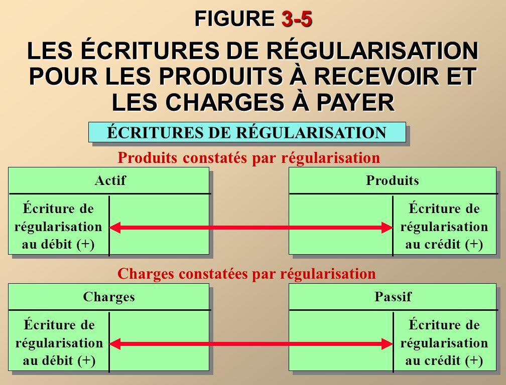 Les charges constatées par régularisation sont les charges engagées, mais qui nont pas encore été payées ou comptabilisées.