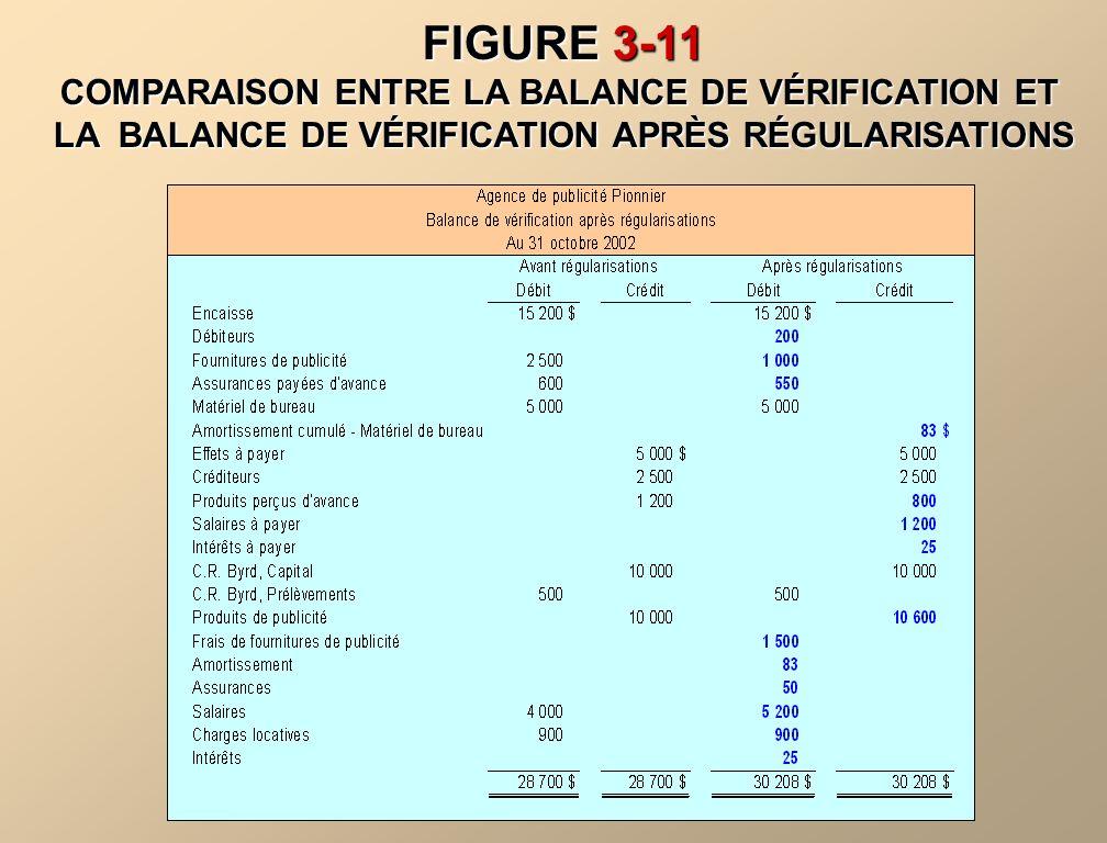 LA BALANCE DE VÉRIFICATION APRÈS RÉGULARISATIONS Après avoir journalisé et reporté toutes les écritures de régularisation, on prépare une balance de vérification après régularisations.