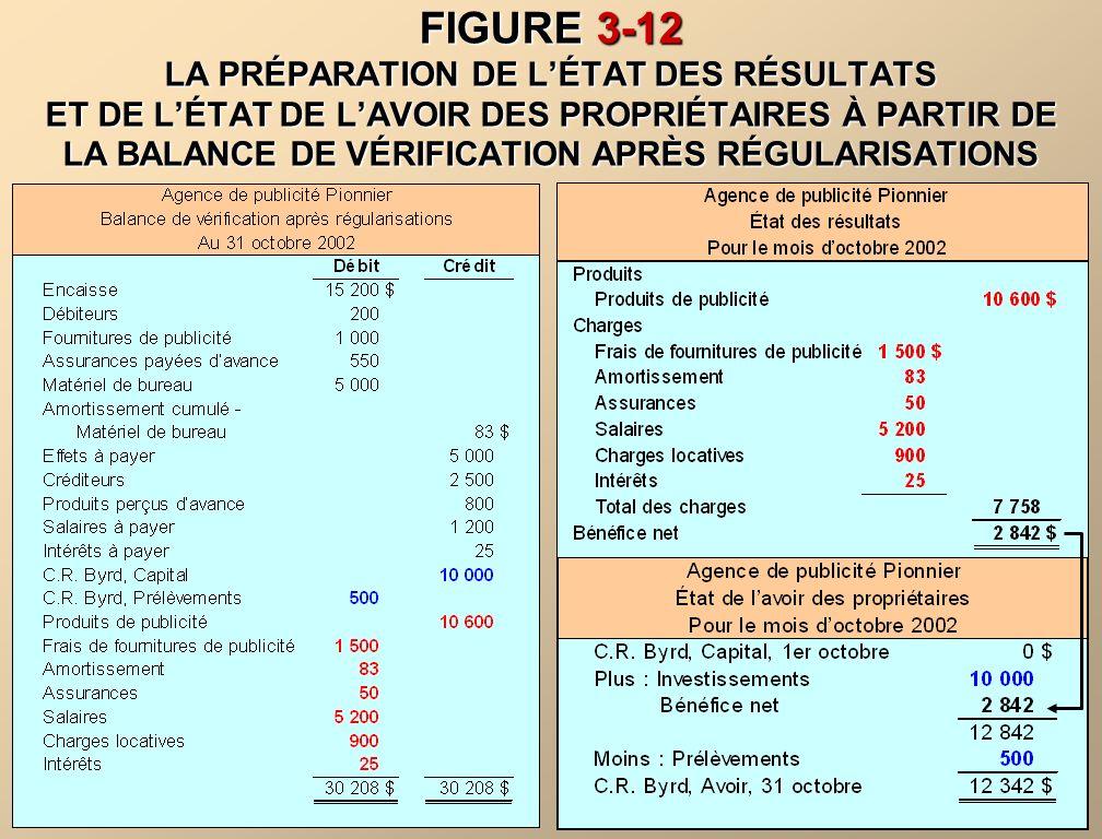 LA PRÉPARATION DES ÉTATS FINANCIERS On peut préparer les états financiers directement à partir de la balance de vérification après régularisations.